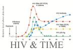 关于艾滋病的检测时间